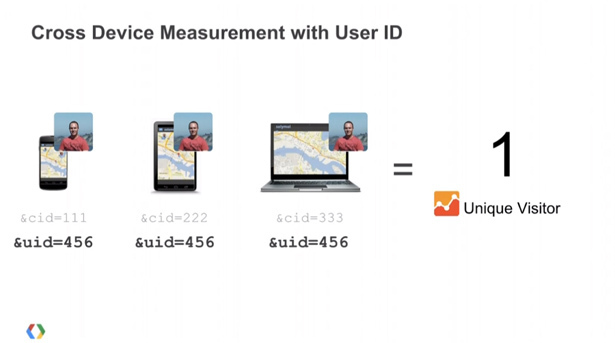 Cross device measurement with universal analytics