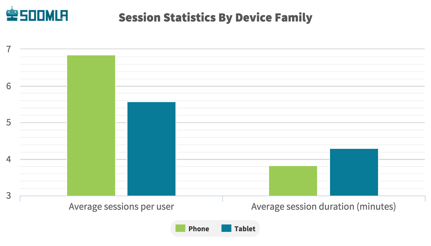 Session Stats for mobile marketing